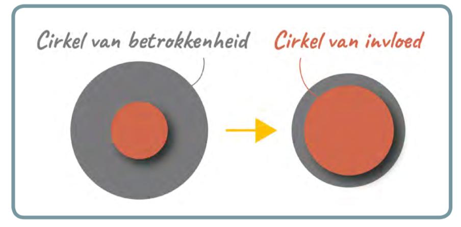 Afbeelding cirkels