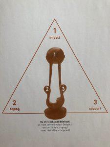 impact-verleis-Verlieskunde driehoek